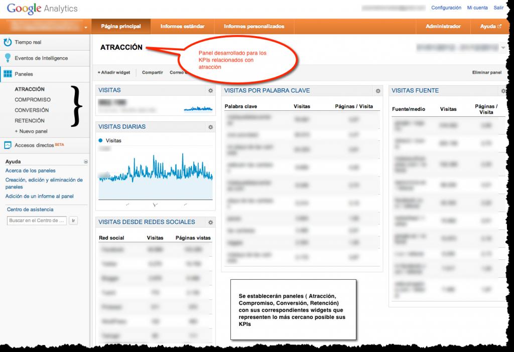 Google Analytics y el establecimiento de indicadores o KPIs