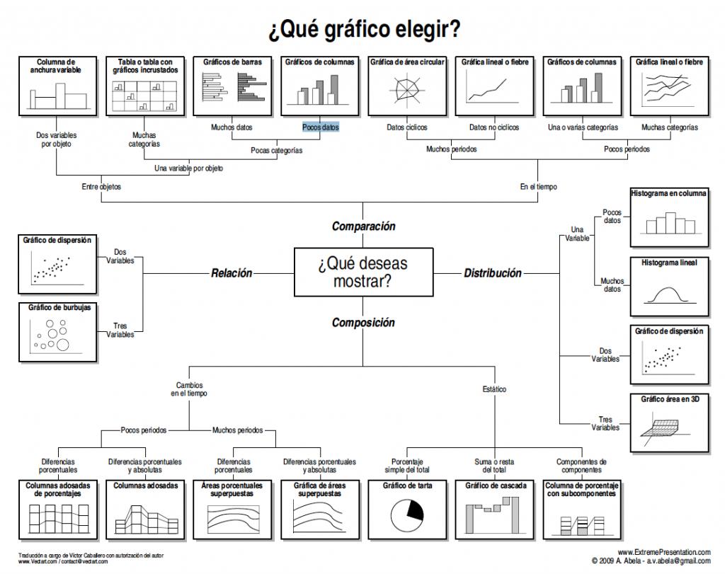 Qué grafico elegir en función de los datos