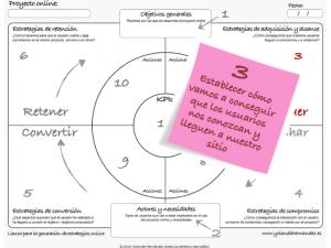 Estrategias de Atracción , Estrategia digital