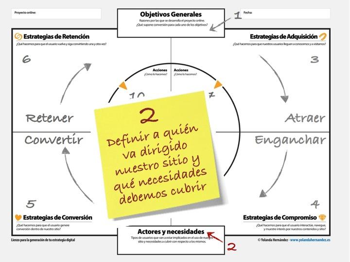 Usuarios en una estrategia digital