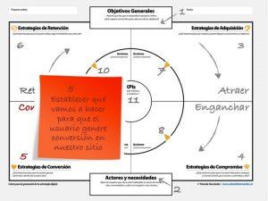 estrategia digital : conversión