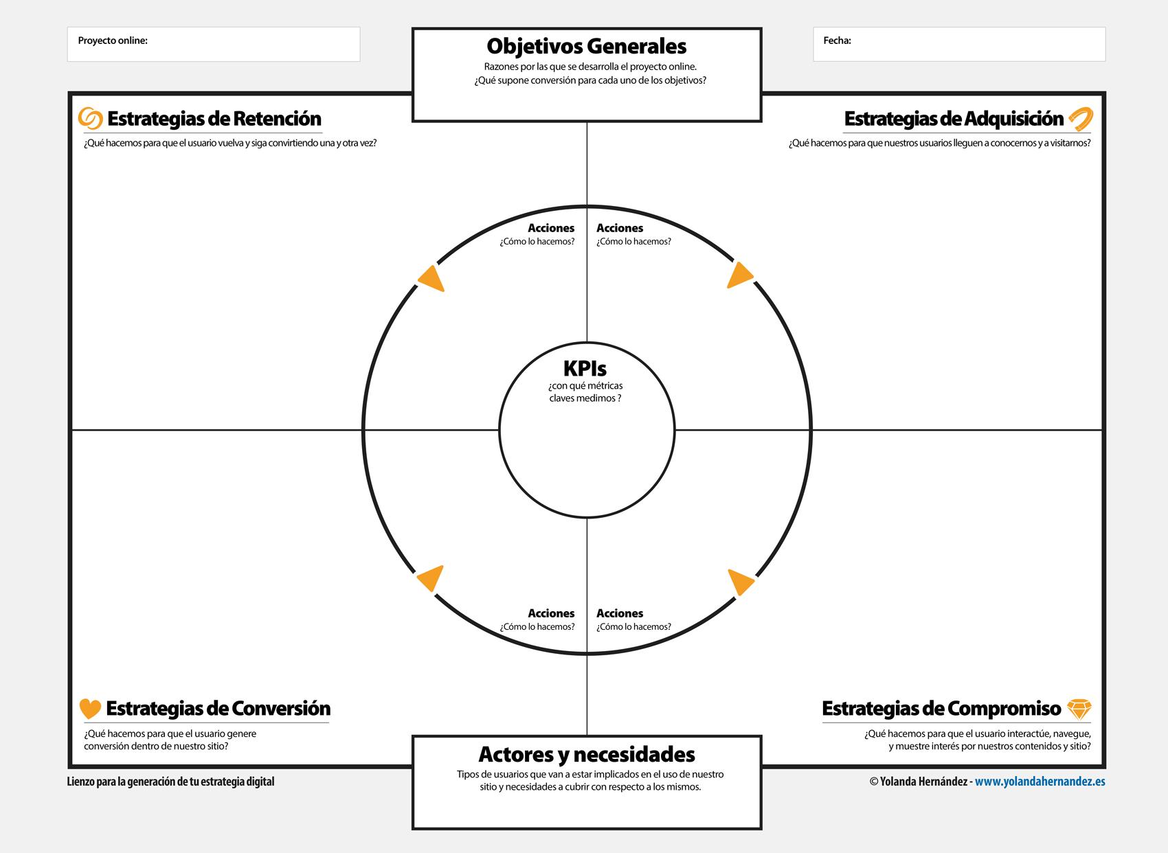 Creación de empresas en internet, pasos claves