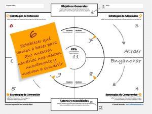 Estrategia digital retención