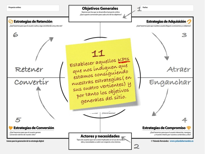 Estrategia digital: Definiendo nuestros KPIs o Indicadores Claves de Desempeño