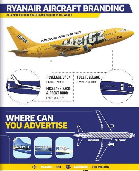 Modelo de negocio de Ryanair
